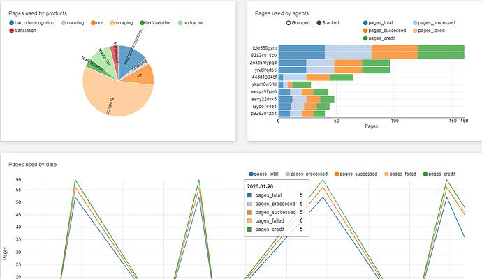 Agenty dashboard visualization