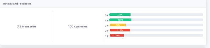 Rating and feedback
