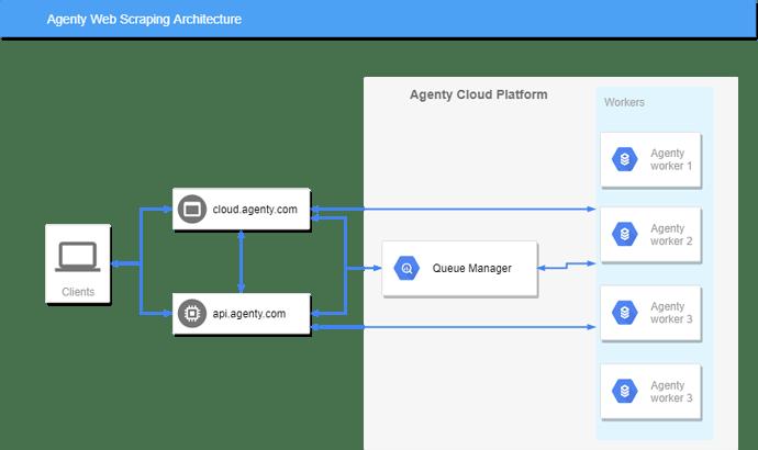 Web Scraping API Architecture