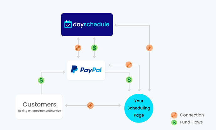 PayPal integration on scheduling page