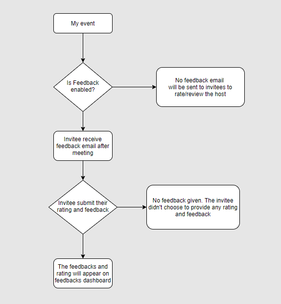 How feedback works