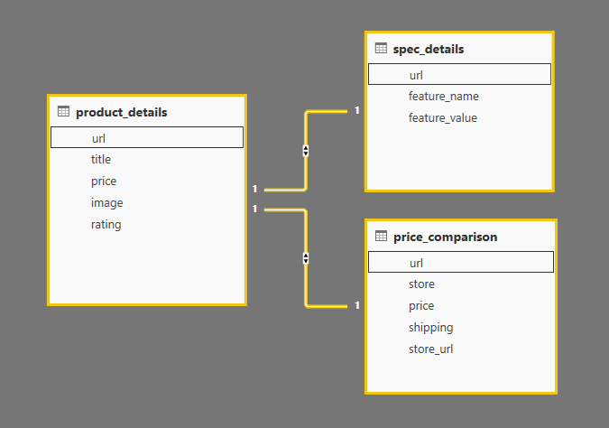 collections relationship in scraping