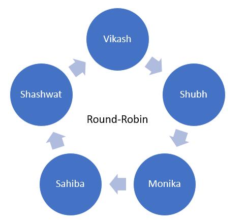 round-robin meeting